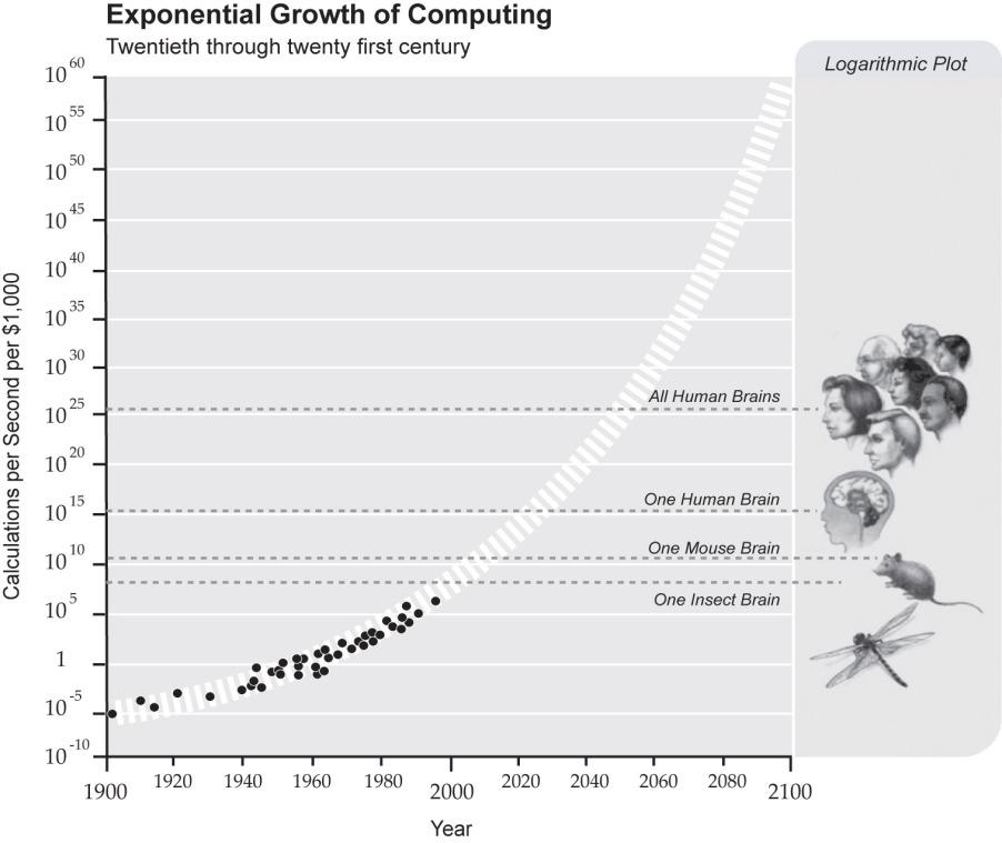 ExponentialGrowthofComputing.jpg